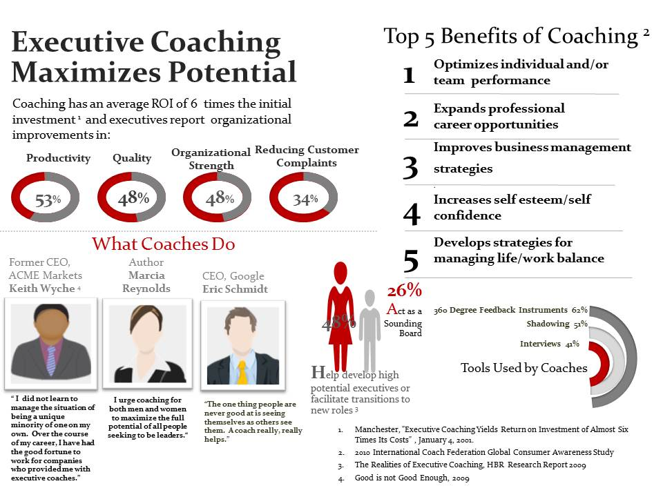 what is executive coaching and its benefits management essay What are the benefits of executive coaching executive coaching - professional coaching that focuses on development of leadership skills that are needed to facilitate positive change, manage complexity, and build high-performance teams.